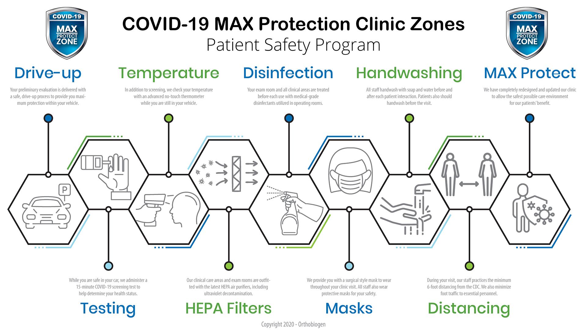 COVID-19 Maximum Protection Clinic Zone Process